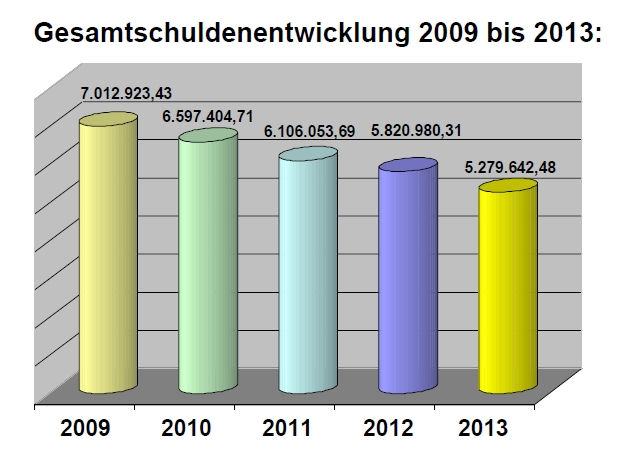Schulden-Ardagger-2013