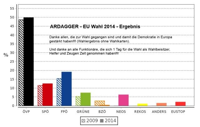 EU-Wahlergebnis Ardagger 2014-Diagramm
