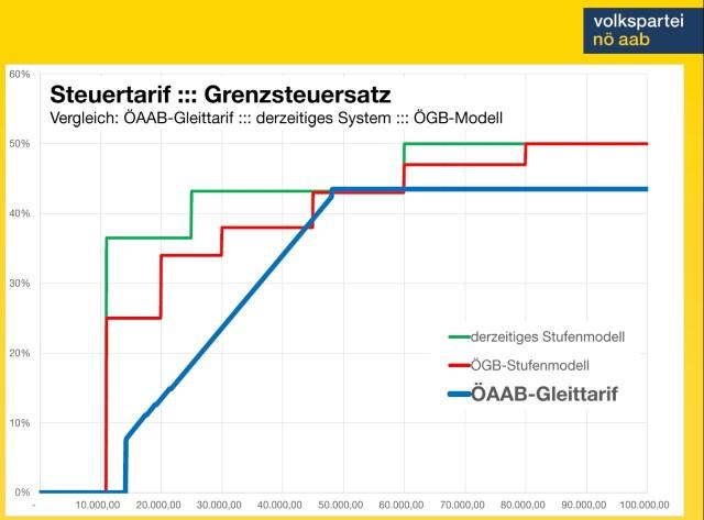 Steuerreformvorschlag-ÖAAB-Gleittarifmodell