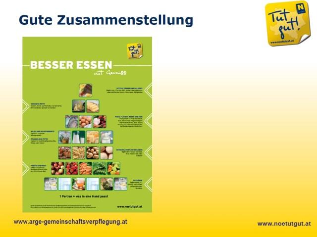 Info-Ernährungspyramide