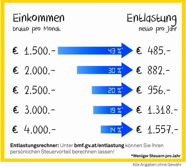 Steuerreform-2016-EntlastungProzente-1
