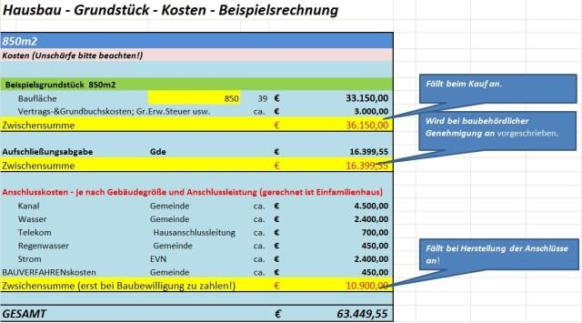 Hausbau-Grundstückskosten inkl. Nebenkosten - Beispiel