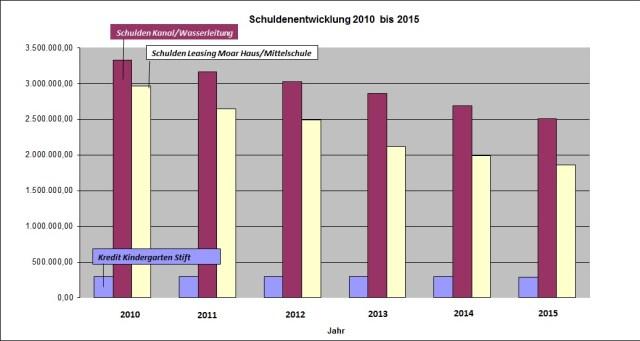 Schuldenentwicklung-Ardagger2010-2015