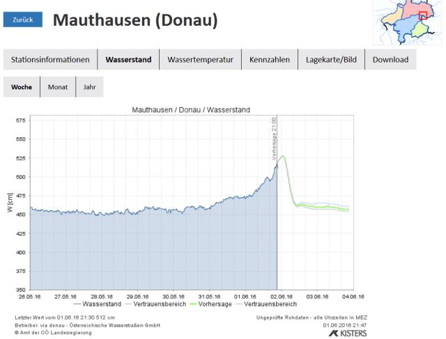 Prognose-Mauthausen-1-6-2016-22.00