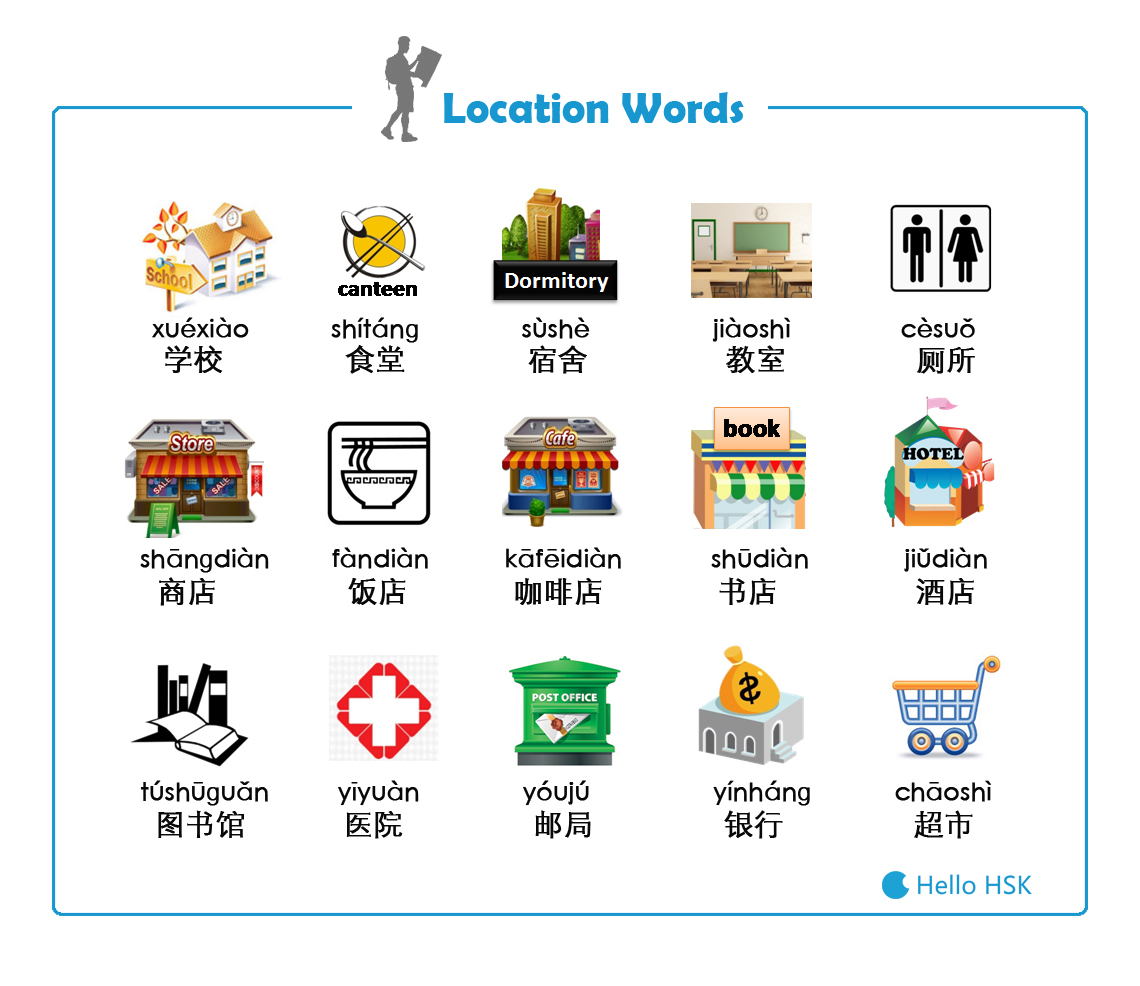 Location Words Gallery
