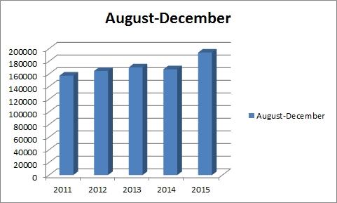 2015 august-december