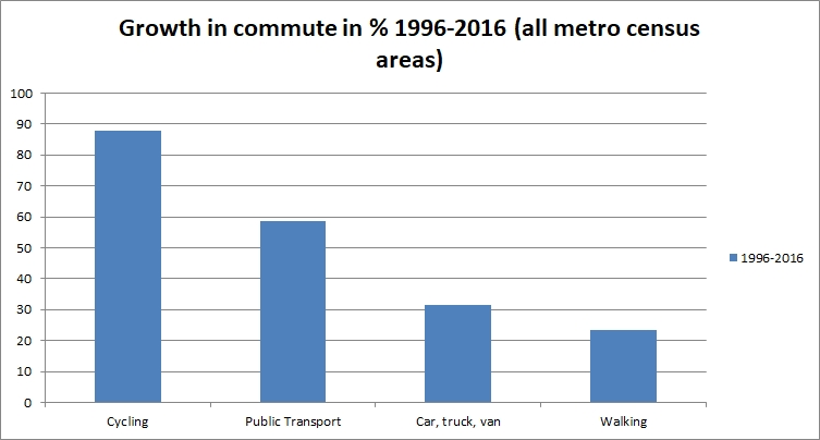 growth in commute per mode in %