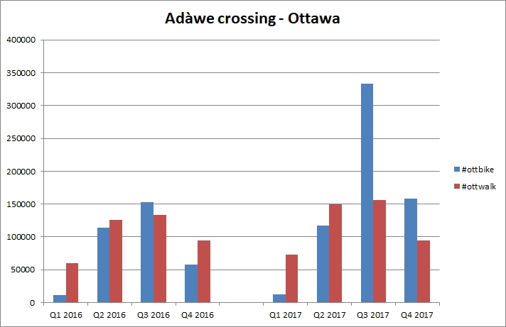 Data showing 2016 and 2017 traffic on the crossing