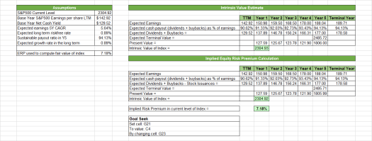 Example of estimating the implied equity risk premium using excel goal seek function
