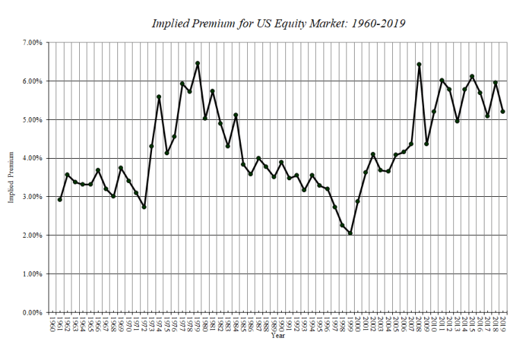 Damodaran historical implied premium for US equity market between 1960 and 2019