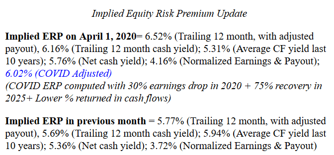 Damodaran's monthly implied equity risk premium update