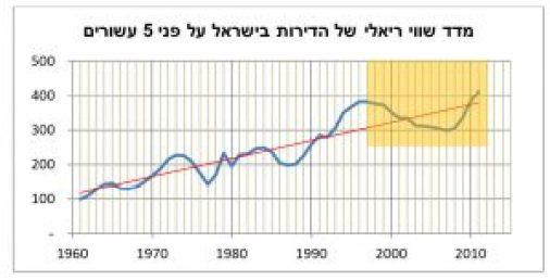 """נדל""""ן להשקעה בישראל מדד"""