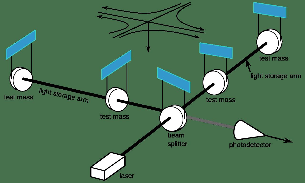 The Laser Interferometer Gravitational Wave Observatory