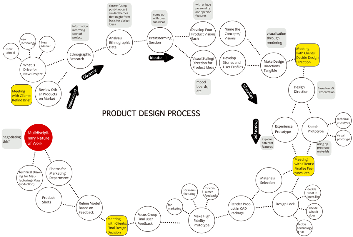 Ideas About Product Design Process