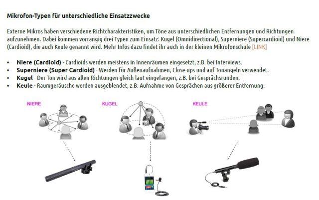 6 Microfone Richtcharakteristik Niere Kugel Keule