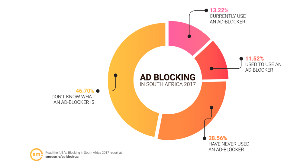 Effective Measure Mars 2017 Ad-blocking Afrique du sud