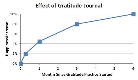 Effect of Gratitude Journal