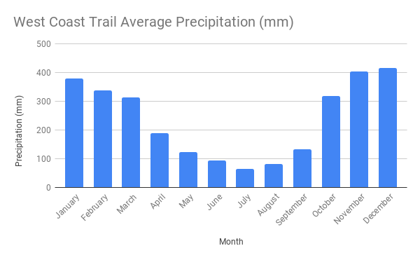 Average rainfall for the West Coast Trail
