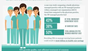 Why Nurse Practitioners Are Perfect for Long-Term Care
