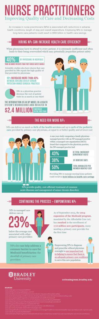 nurse practitioners