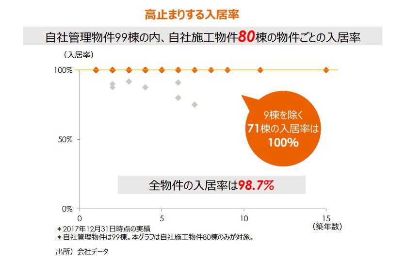 入居率グラフ
