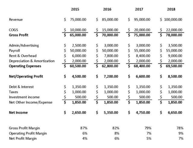 Sample company revenue and expense data for Company X, with gross profit margin, operating profit margin, and net profit margin calculated at the bottom.