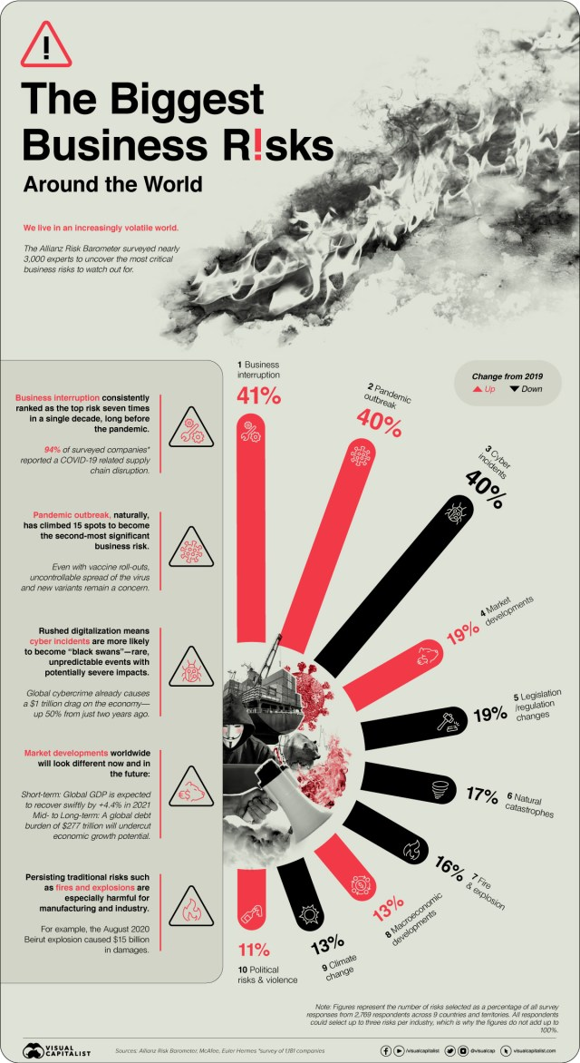 Visual presentation of the Biggest Business Risks around the world in 2021
