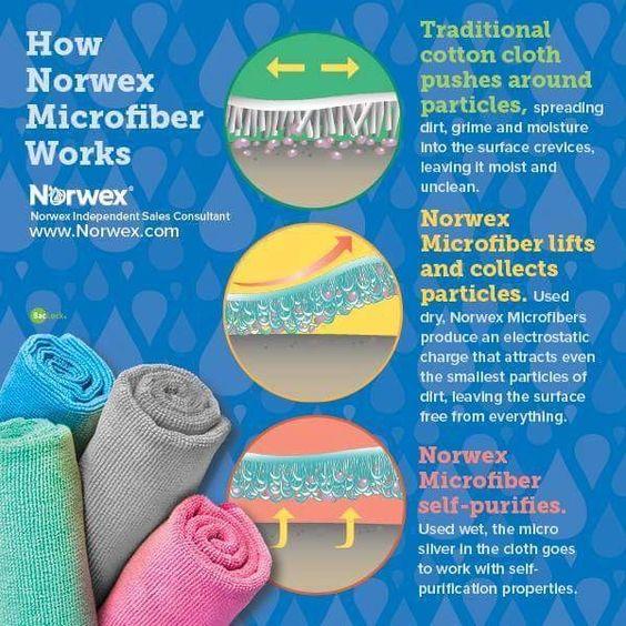 how does norwex microfiber work