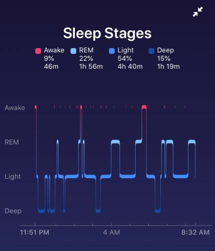 Fitbit Sleep Stages Graph- Why You Need A Fitbit