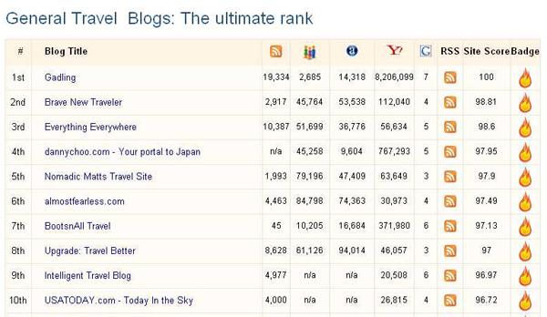 Top-Ten-Travel-Blogs-according-to-Invesp