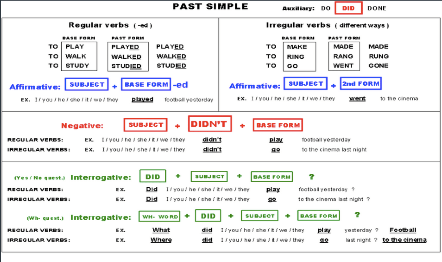 Past Simple Happy Knowledge