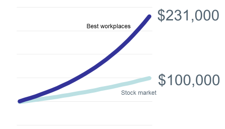Financial values of best workplaces vs stock market averages