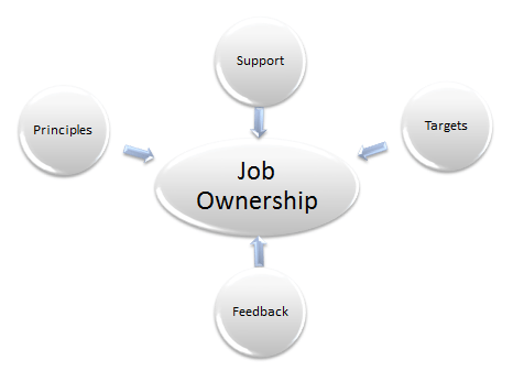 Job Ownership model