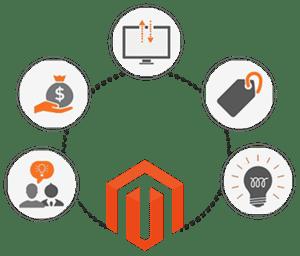 Magento Provide Internet Retailers an E-Commerce Site