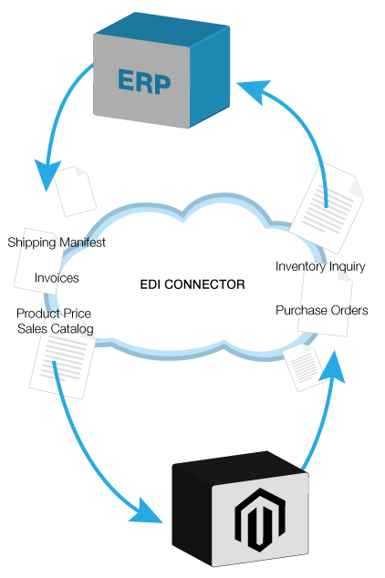 Magento EDI Connector