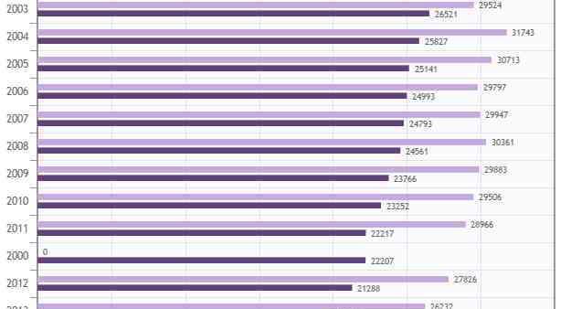A szlovákiai sajtó számokban