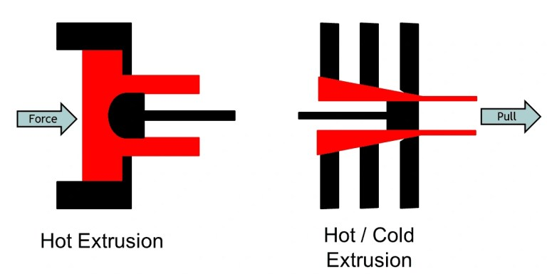 hot and cold extrusion-process methods