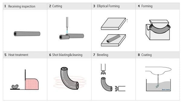 Elbow Manufacturing Hot Forming method