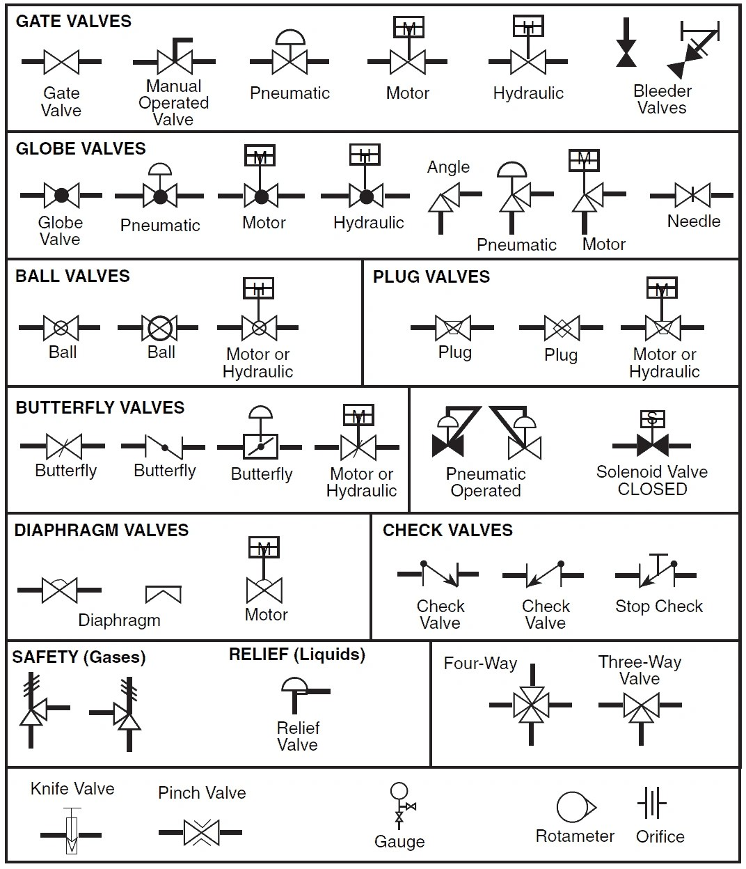 Pid and pfd drawing symbols and legend list pfs pefs valve pid symbols buycottarizona Images
