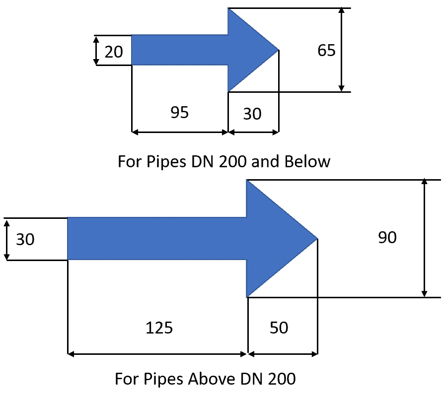 IS 2379 pipe color code