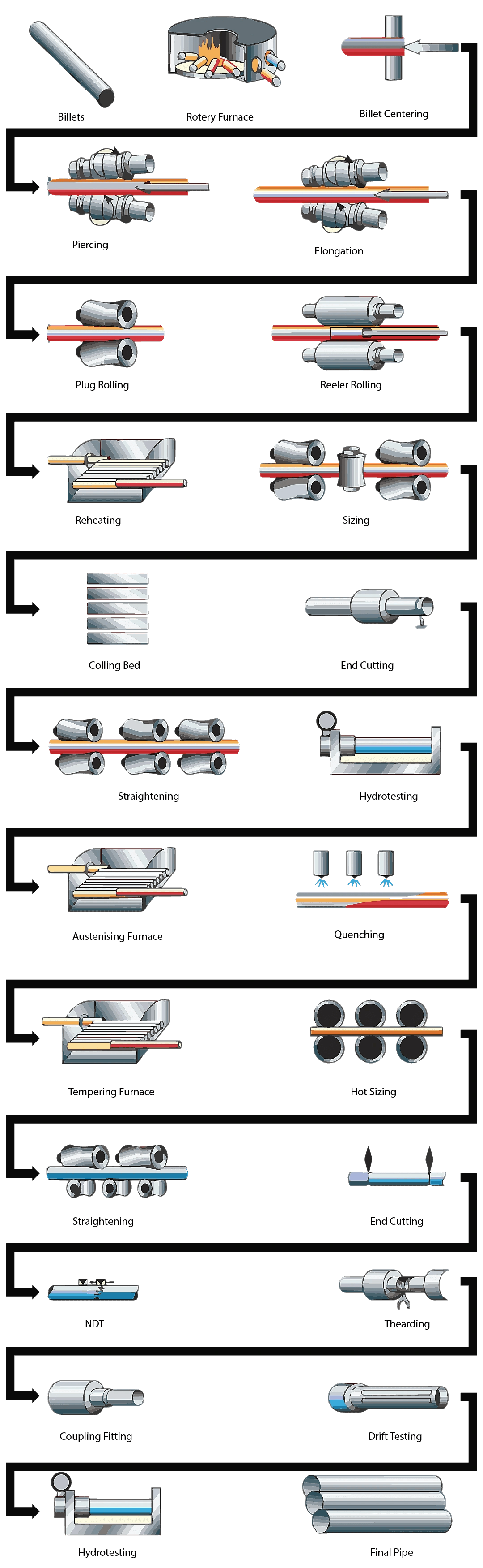 Pipe manufacturing process methods for seamless welded pipe plugmill process for pipe manufacturing geenschuldenfo Image collections