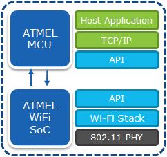 smartconnect_blockdiagram