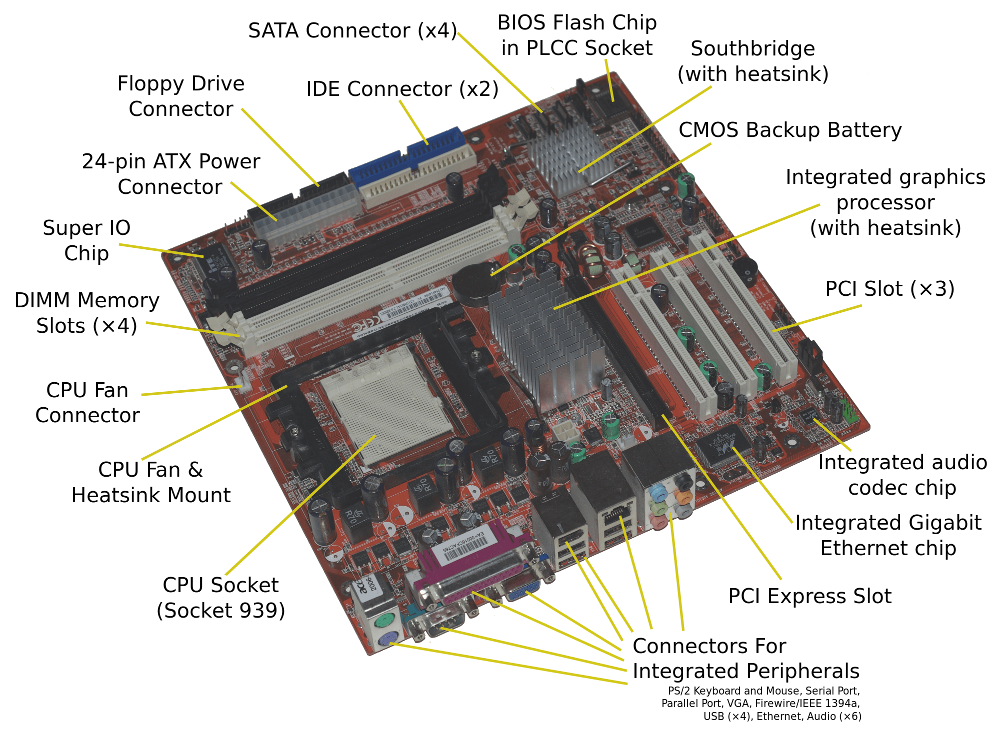 Internal System Unit Components Motherboard
