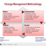 ChangeMethodology