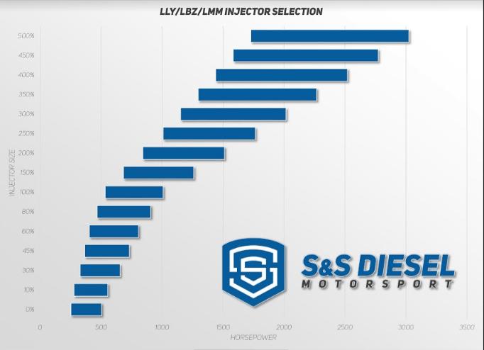 S&S 2011-2016 LML Duramax 100% Over Injector-1642