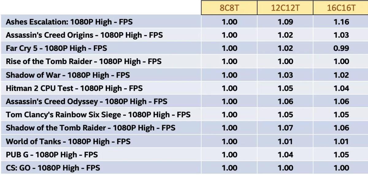 Intel CPU scaling gaming 3