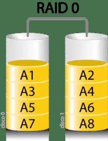 ¿Qué es un sistema RAID de discos duros y qué tipos hay? 2
