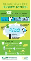 Celebrate Earth Day By Recycling Unwanted Textiles