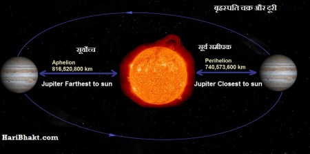jupiter closest and farthest movement during Dwaparyug - Mahabharat