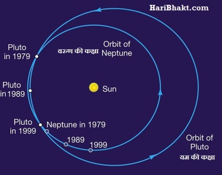 neptune and pluto in mahabharat
